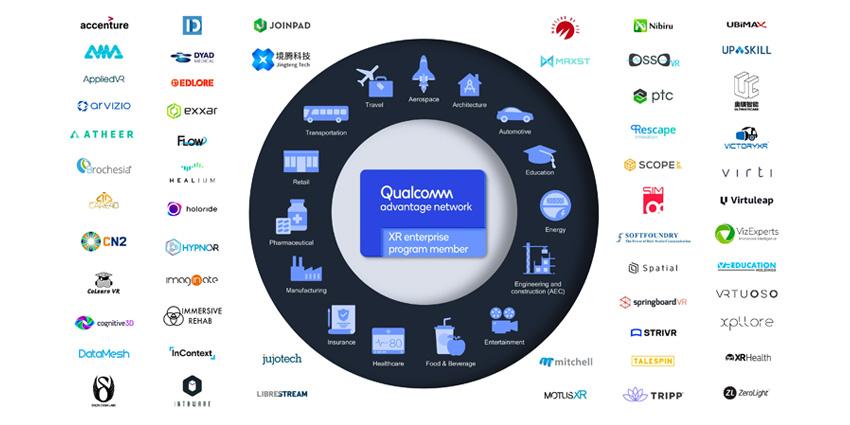 What is the Qualcomm XR for Enterprise Program?